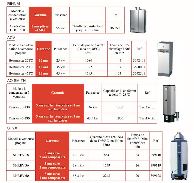 les producteurs d'eau chaude à gaz KVI
